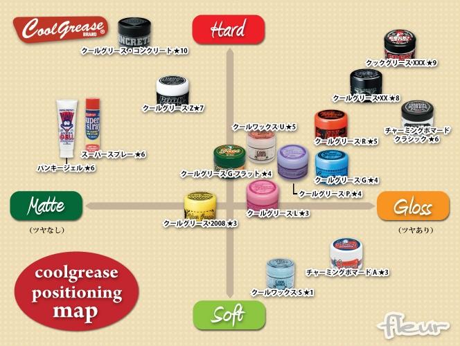 クールグリース ポジショニングマップ