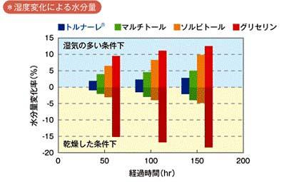 モルトベーネ KEYS キーズ / 水分量のグラフ