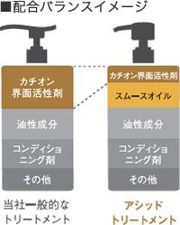 カチオン界面活性剤の量とスムースオイルの量(イメージ)